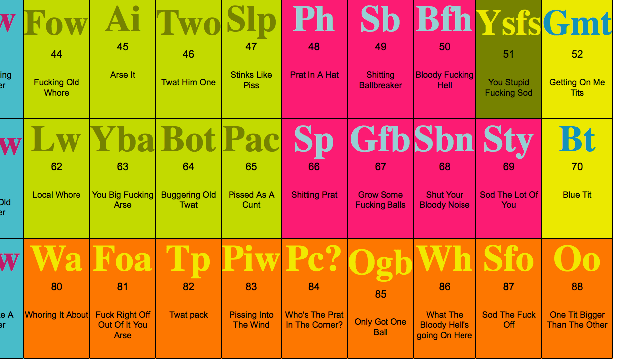 periodic table of swearing apk gallery periodic table and sample periodic table of swearing app images - Periodic Table Of Swearing App